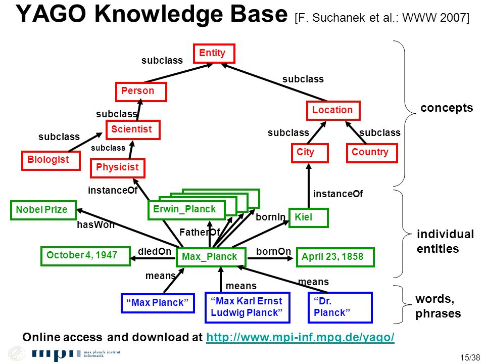 YAGO Knowledge Base [F. Suchanek et al.: WWW 2007]